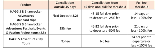 Cancellation terms
